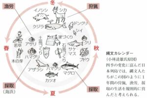 縄文カレンダー