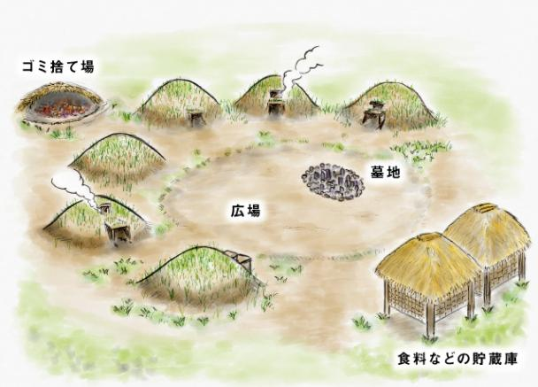 縄文時代のモデル村
