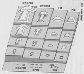 古墳の形状と規模の関係
